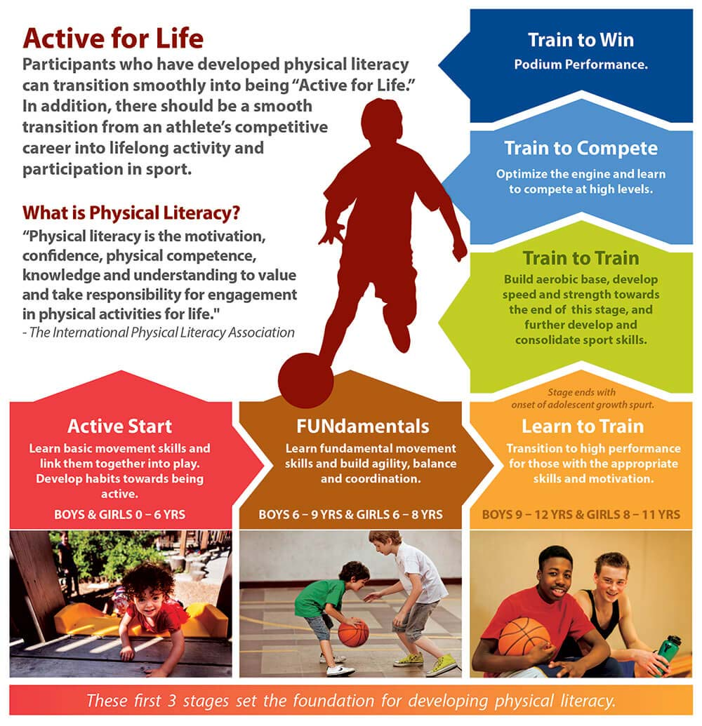 Physical Literacy at the YMCA